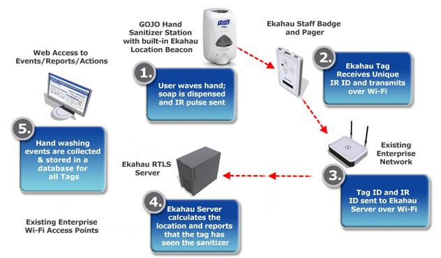 Hand Hygiene In Hospitals Pdf