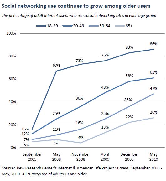 1711-1 older adults social media